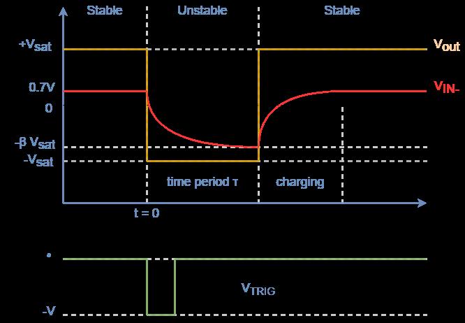 monostable waveform