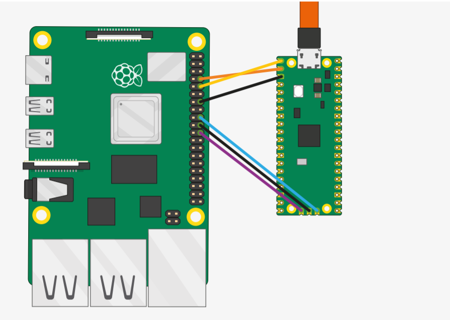 Understanding The Ways to Debug Your Raspberry Pi Pico Development Board