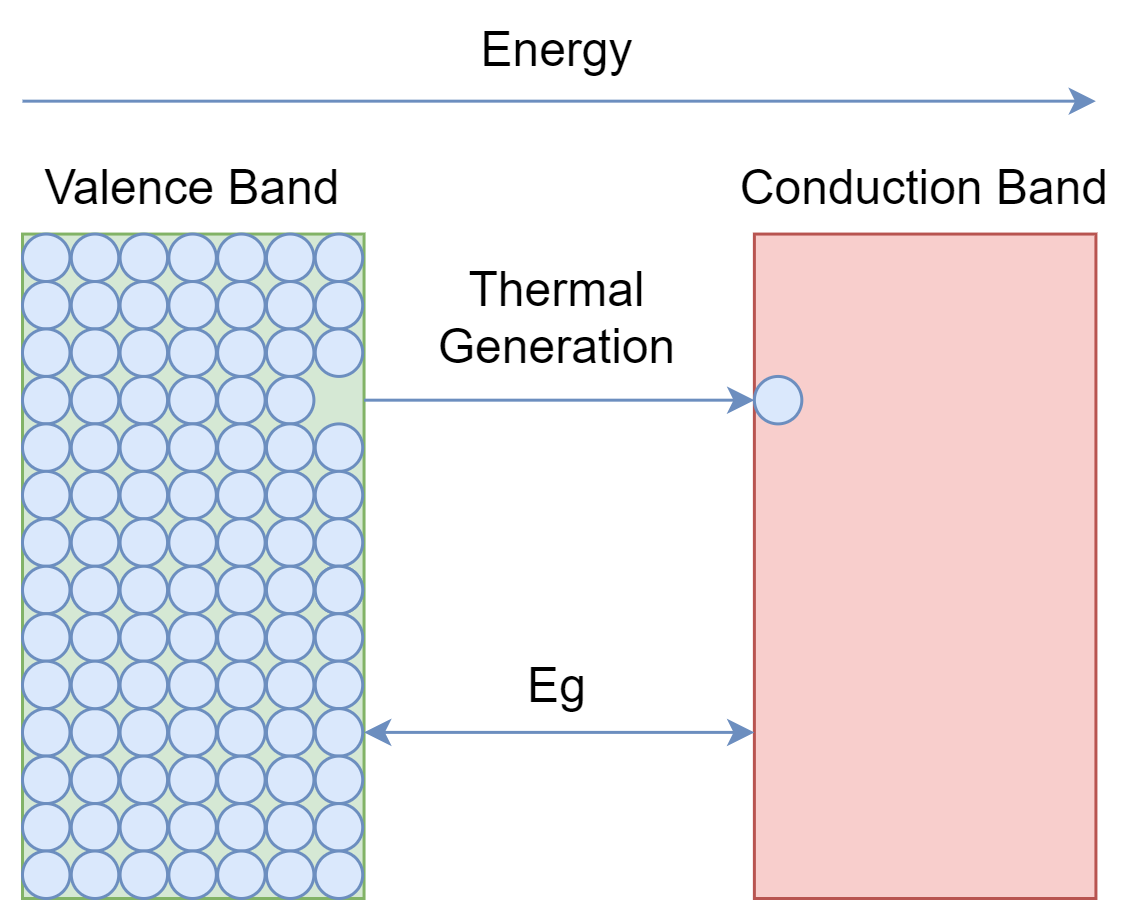 Band gap energy