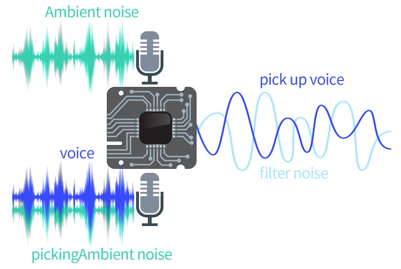Voice Noise Reduction for RK3568 Development Board