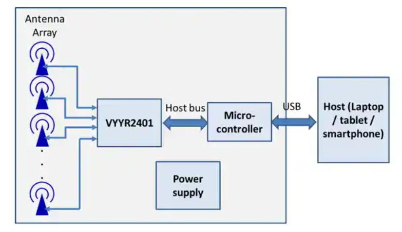 Walabot Maker's Block Diagram