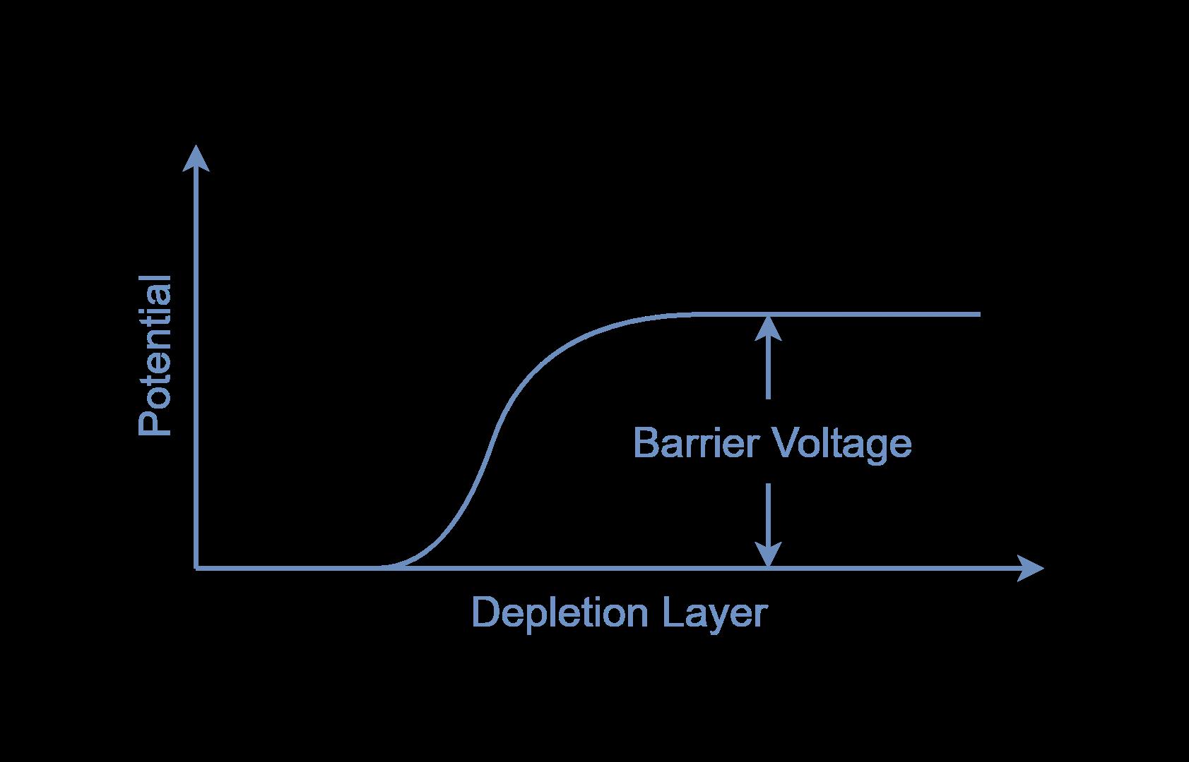 Barrier Voltage