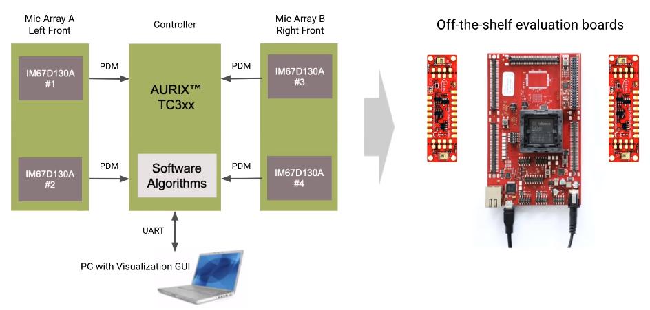 Infineon Aurix MCU and MEMS microphones