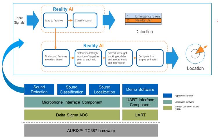System Block Diagram of Reality AI's Automotive SWS