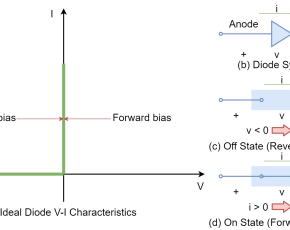 The Signal Diode