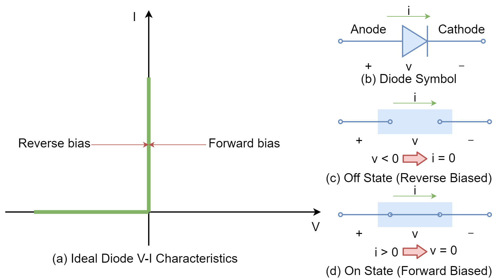 Ideal diode x-tics