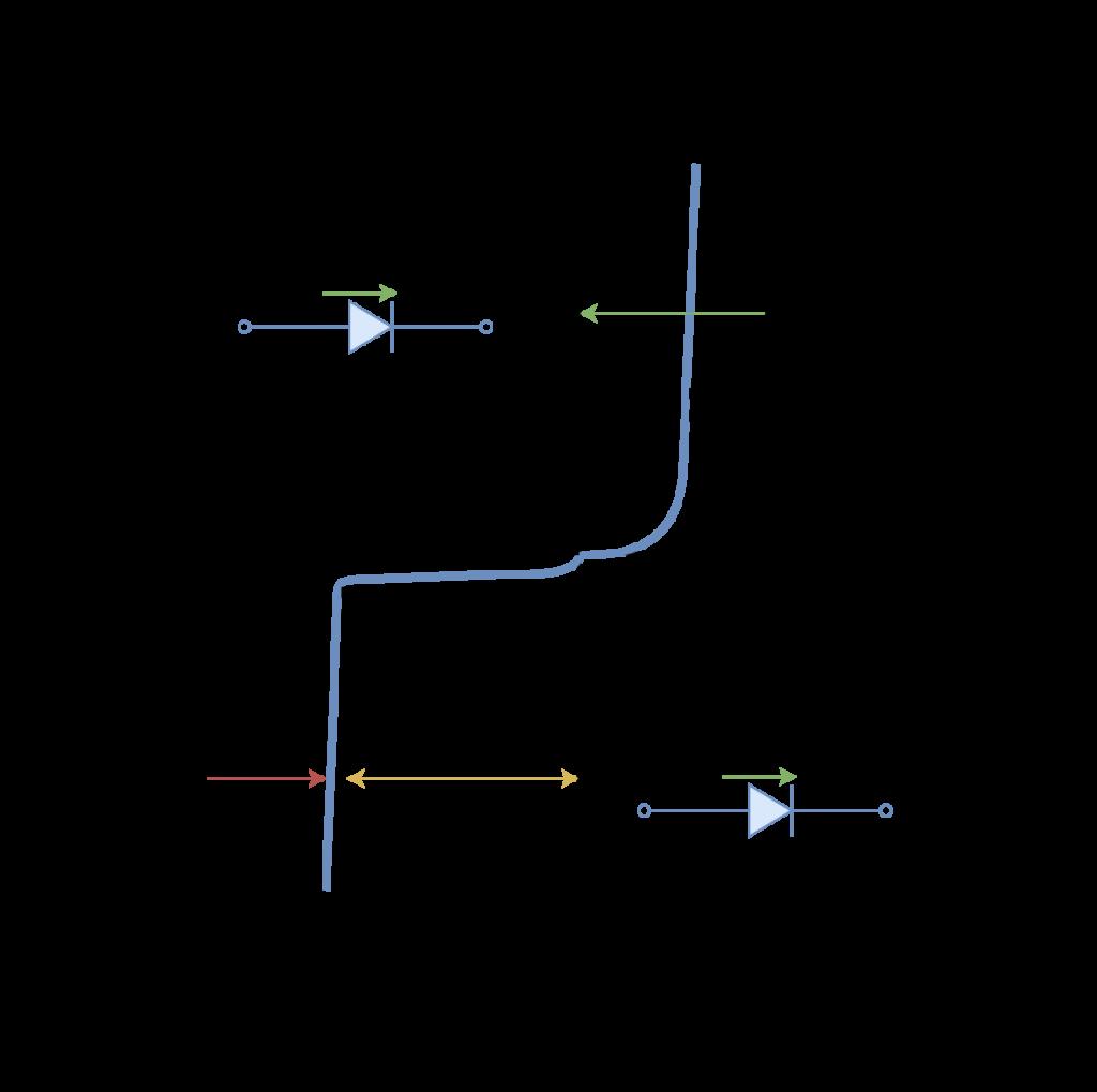 Signal diode characteristics