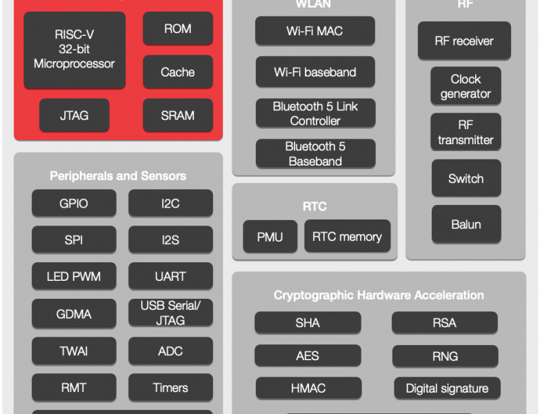 Espressif Systems has announced a new ESP32-C6 WiFi 6 And Bluetooth 5 LE RISC-V SoC For IoT Devices
