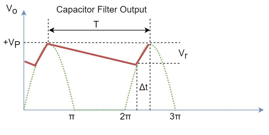 Ripples filtering