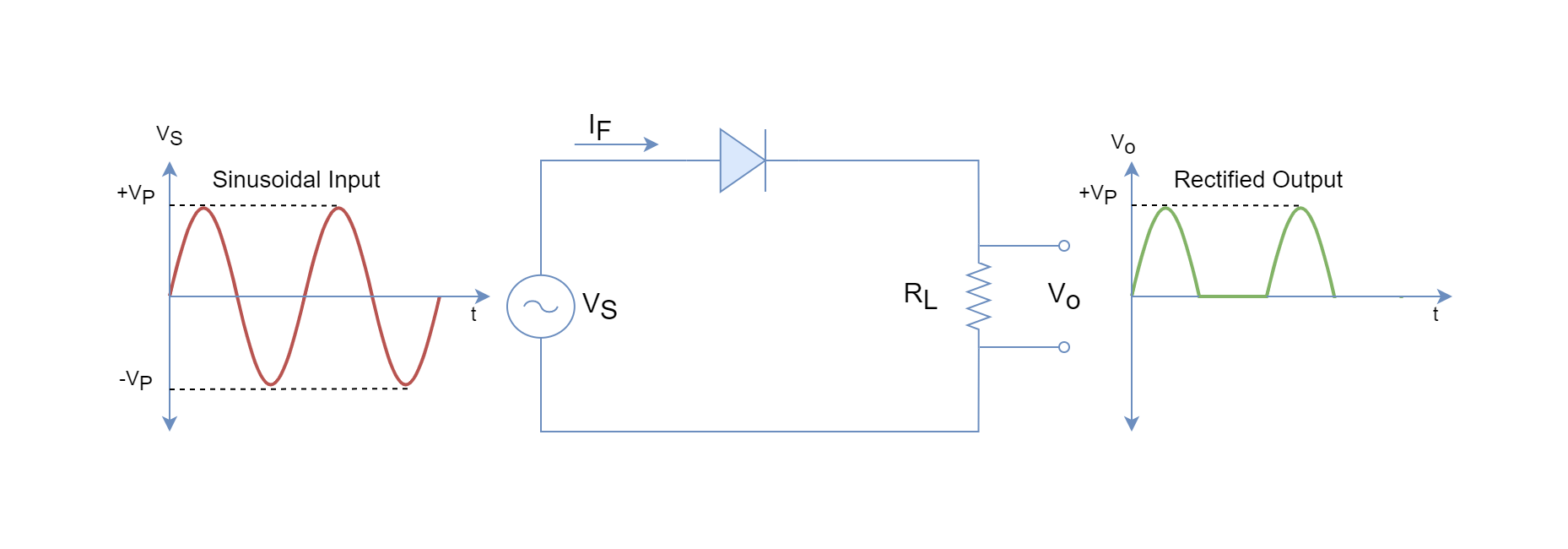 Power Diodes and Rectifiers