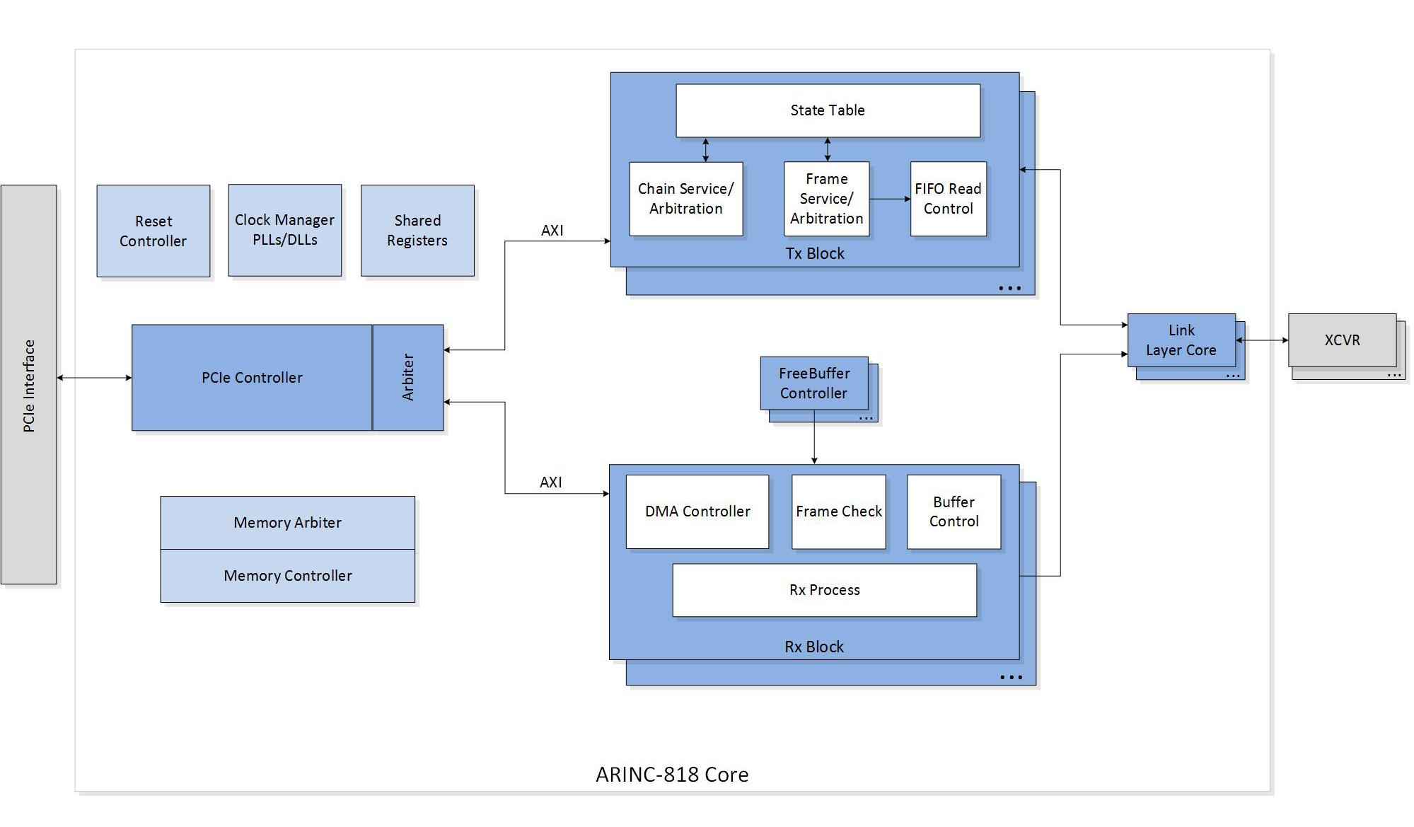 iWave Unveils the Implementation of ARINC 818-2 IP Core On Microsemi PolarFire FPGA
