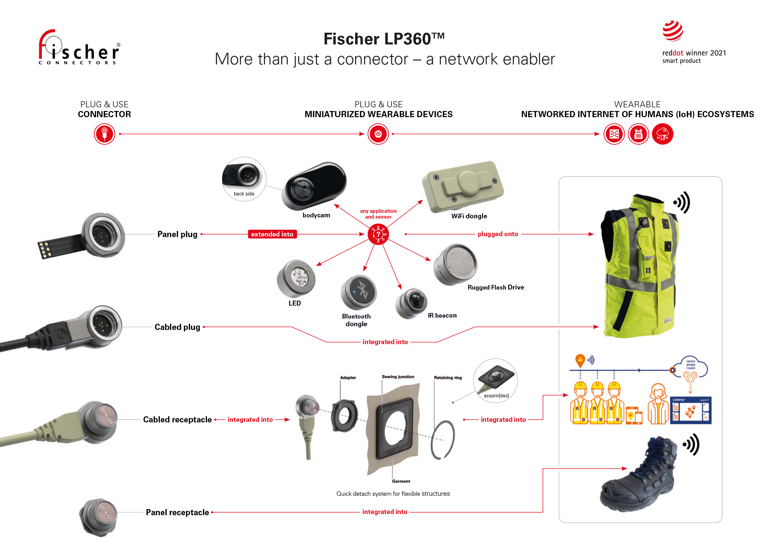 Fischer LP360™ connector wins in two categories of the Red Dot Award: Product Design 2021