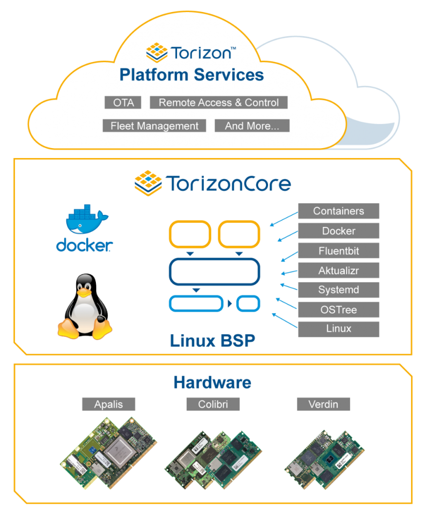 Toradex extends Torizon as DevOps platform for IoT Linux devices