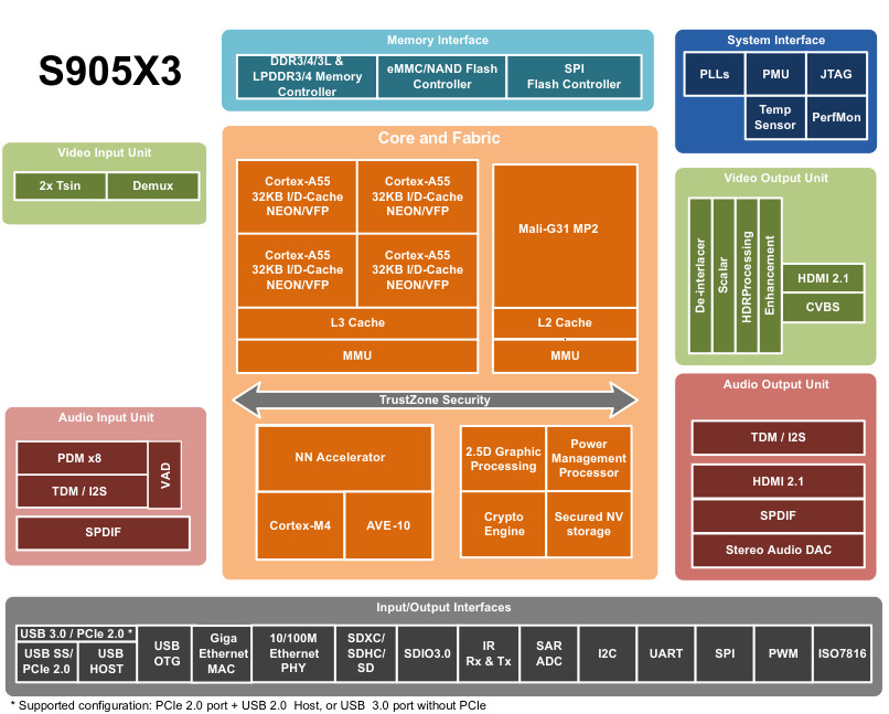Amlogic S905X3 SOC Block Diagram