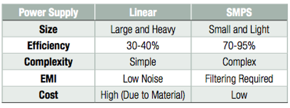 Comparision between SMPS and Linear Mode
