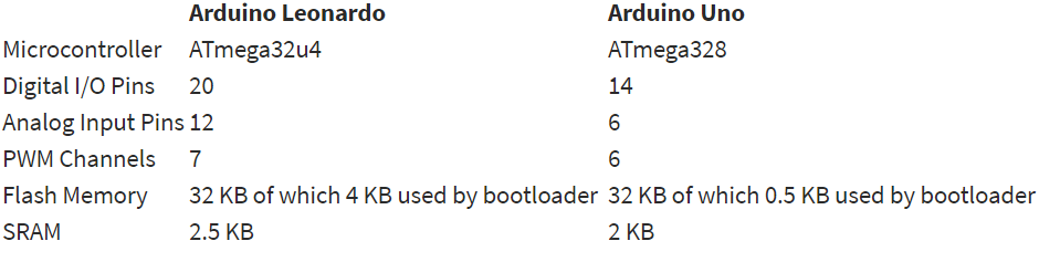 Comparison between Arduino Leonardo and Arduino Uno