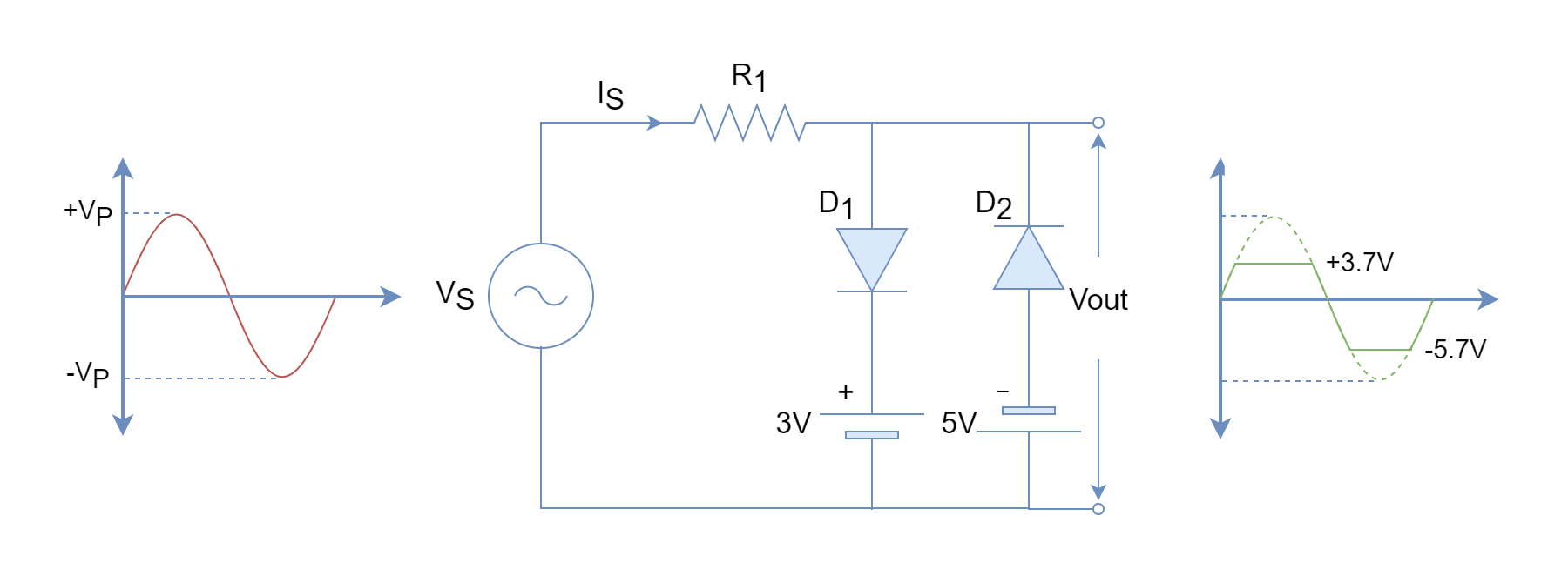 Positive and negative cycles bias diode clipper