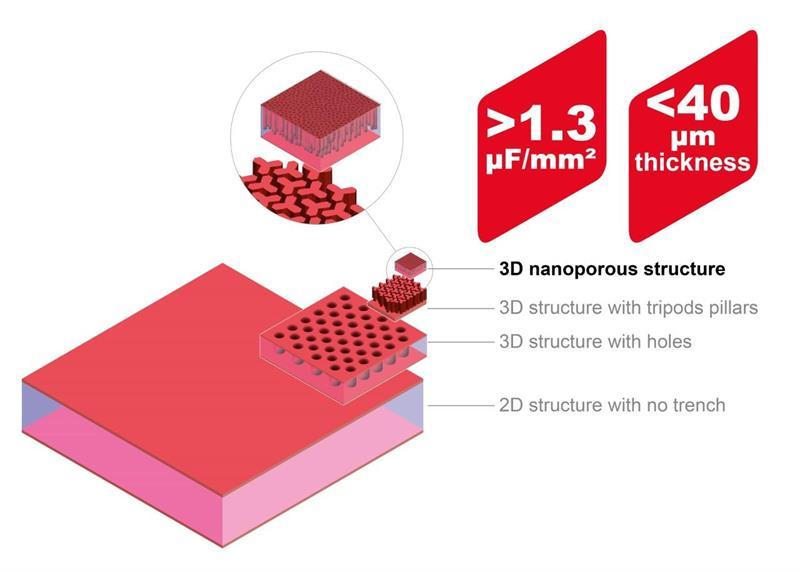 Murata develops silicon capacitor with <40 µm profile