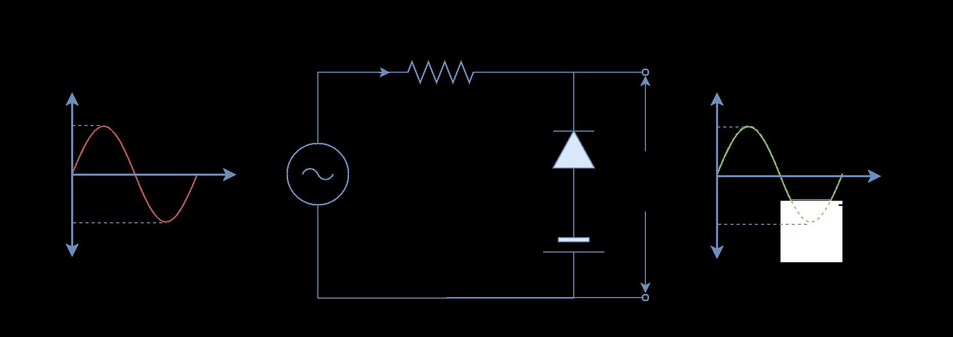 Negative cycle bias diode clipper