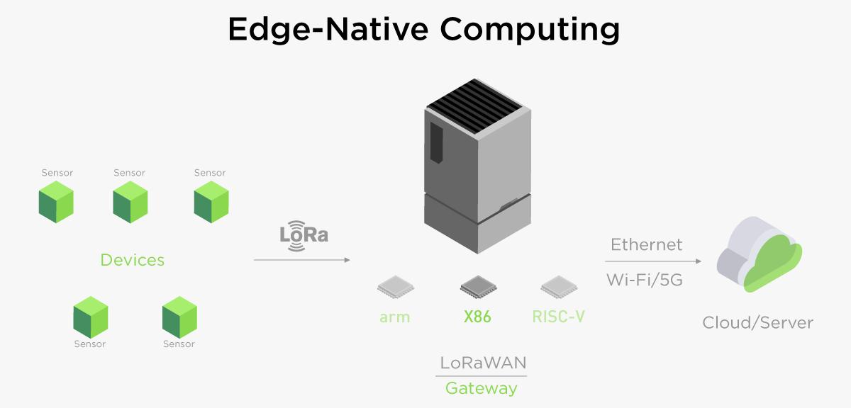 Seeed Studio reServer Edge Server LoRa