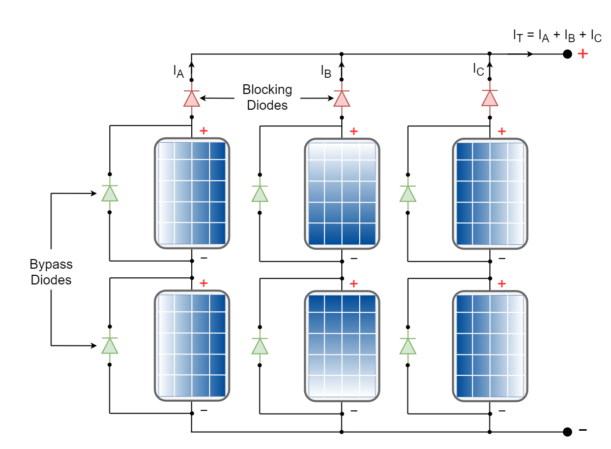 Solar Array with bypass and blocking diodes