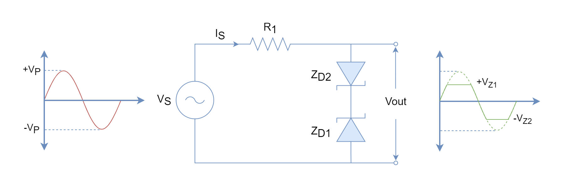 Positive and negative cycles Zener diode clipping circuit