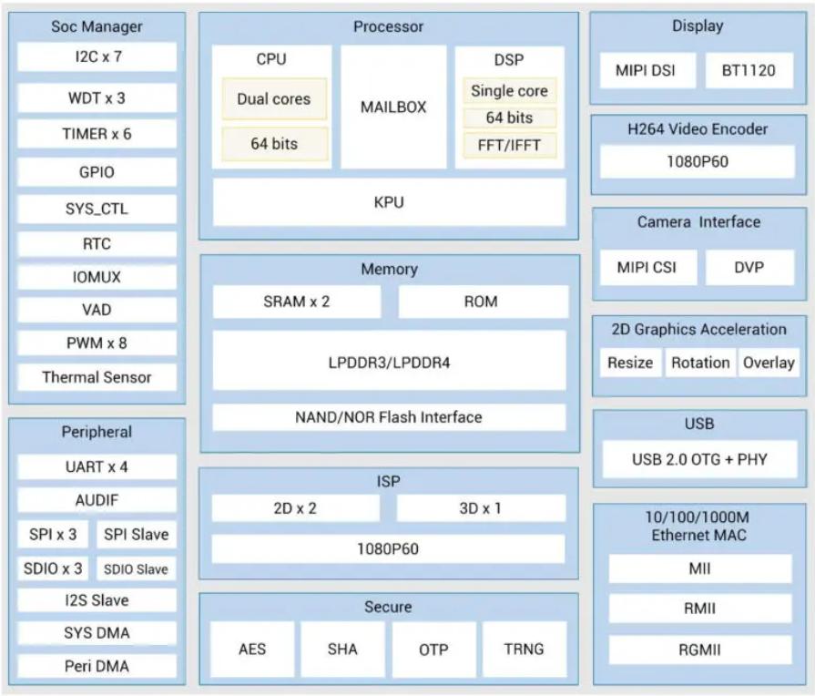 Block Diagram of Kendryte K510 Processor