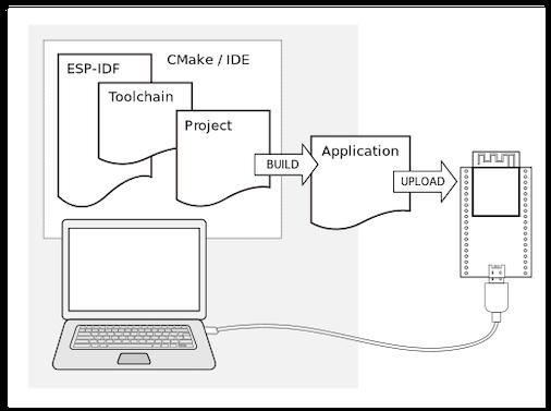 Flow of ESP-IDF