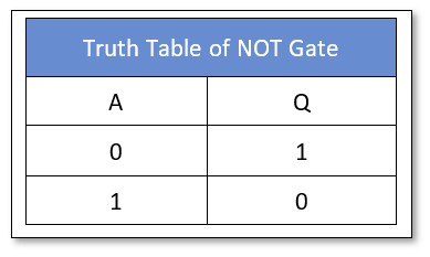 Logic NOT Truth Table