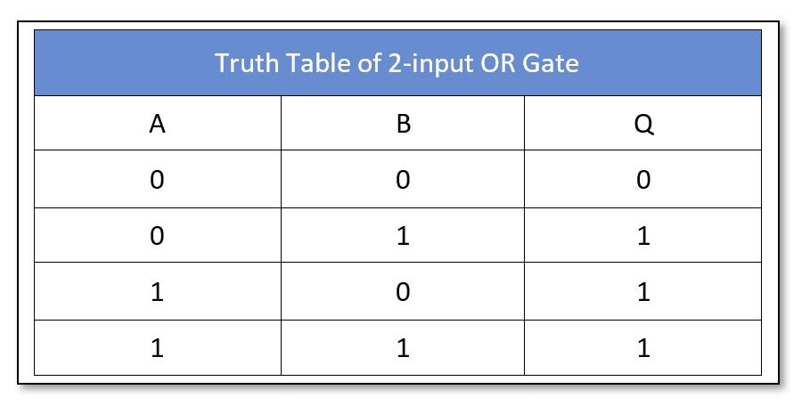 Logic OR 2-input Truth Table