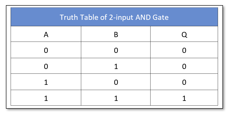 AND logic truth table