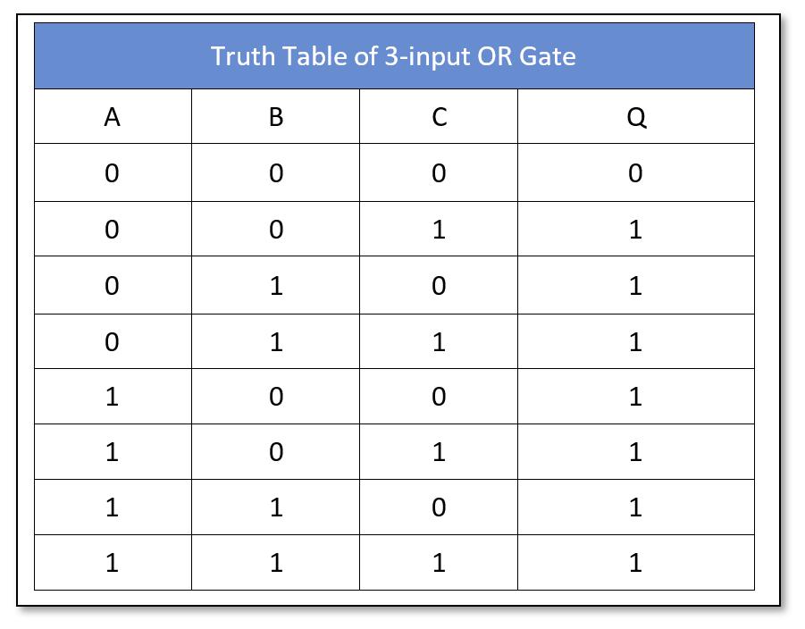 Logic OR 3-input Truth Table