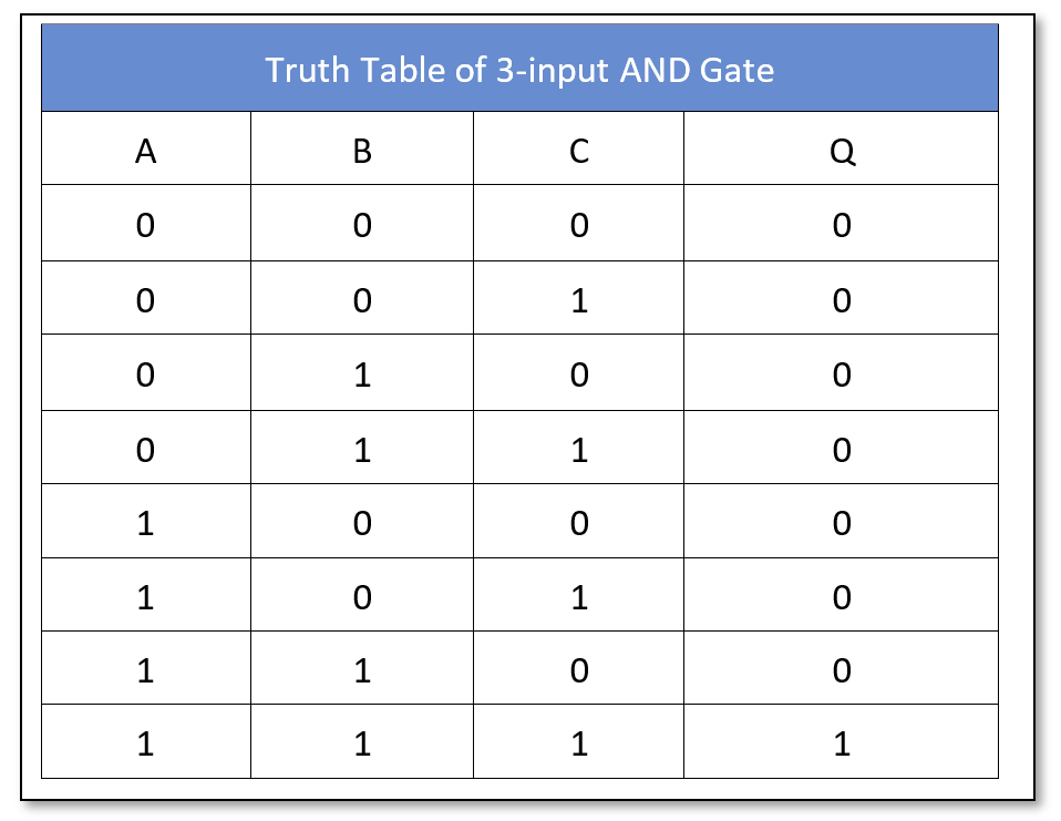 AND logic truth table 3 inputs