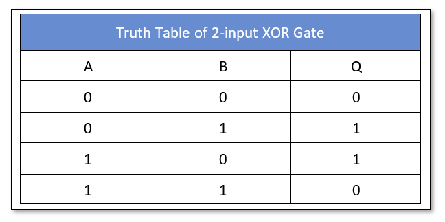 Exclusive OR Gate Truth Table for two inputs