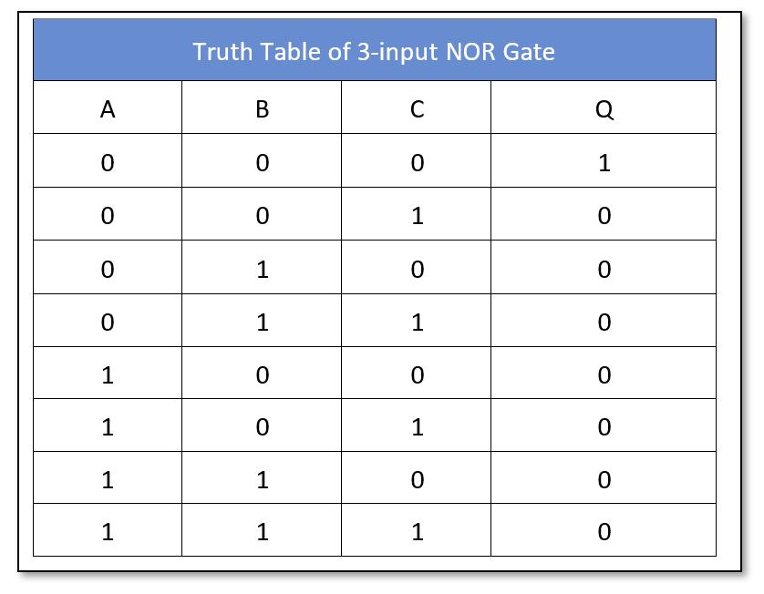 three-input logic NOR truth table