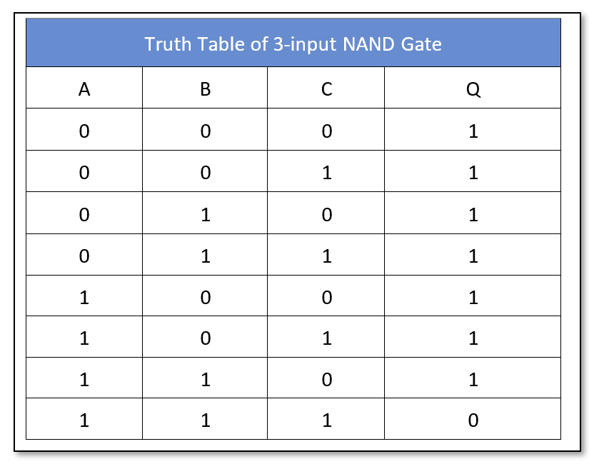 A 3 input truth table of NAND gate
