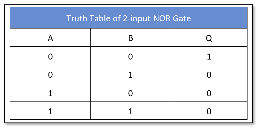 Truth table of NOR gate