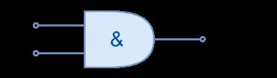 Digital Logic Gates Summary