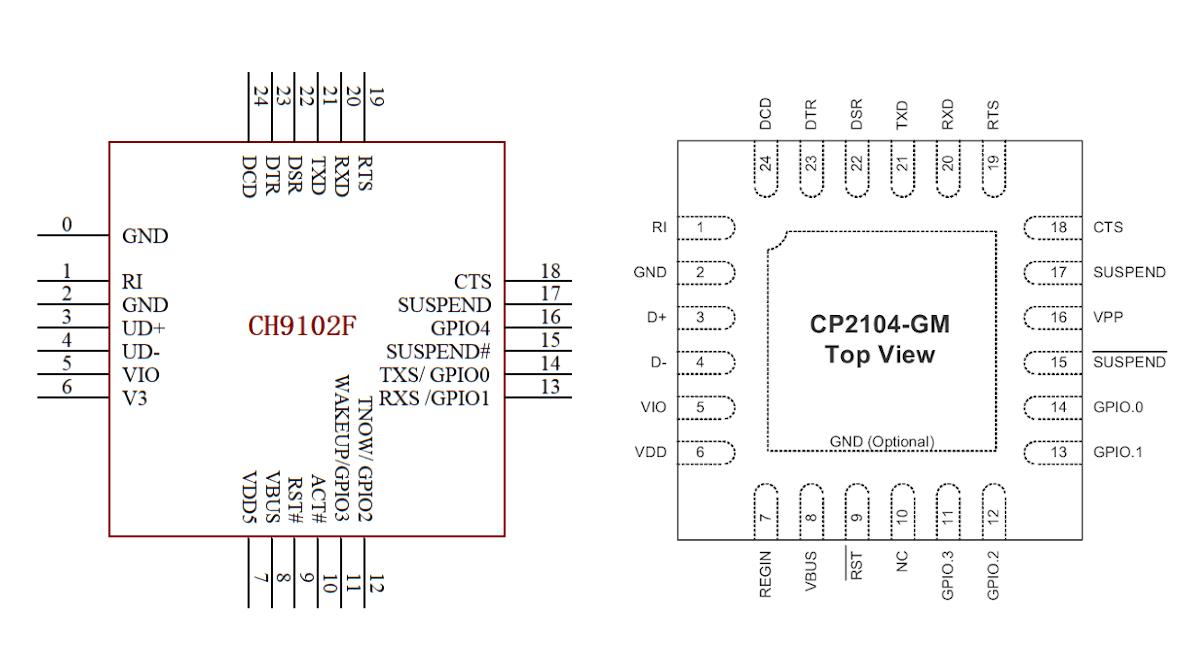 Meet CH9102F, a Low-Cost Alternative to CP2104 USB-to-UART Bridge