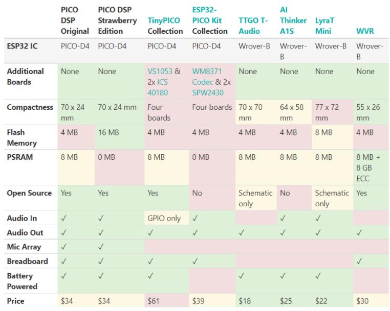 PICO DSP vs other ESP32 Audio boards