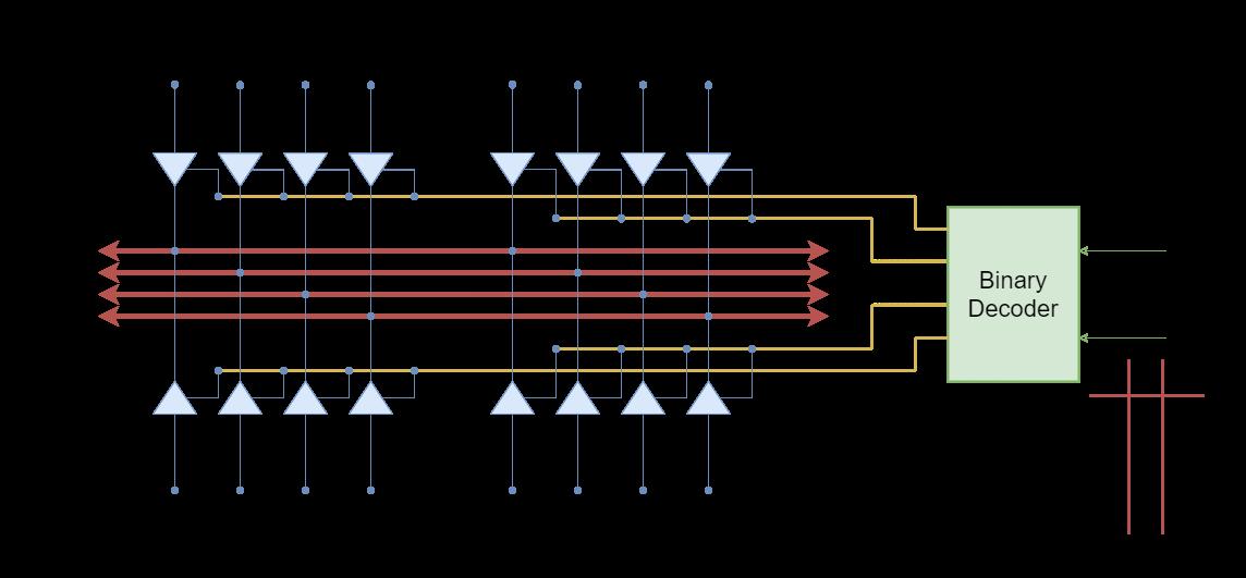 4-bit data bus example using tri-state buffers