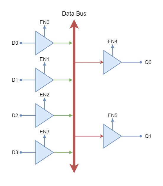Data bus example using Tri-state Buffers