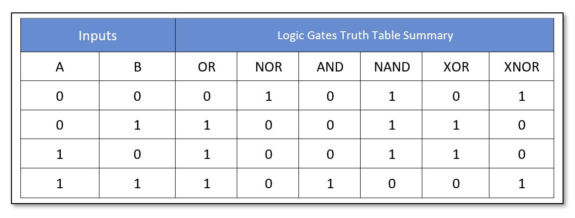Truth Table Summary