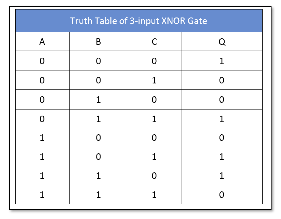 Three inputs Truth Table of Exclusive NOR logic