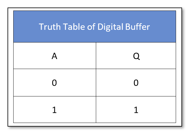 Truth table of a Digital Buffer